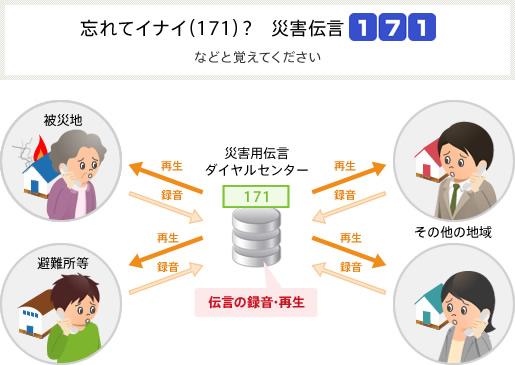 伝言ダイアルのシステム解説図